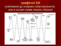 графічні ЕК (наближені до опорних схем-конспектів, але в основі схеми лежать ...