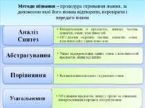 Методи пізнання – процедура отримання знання, за допомогою якої його можна ві...