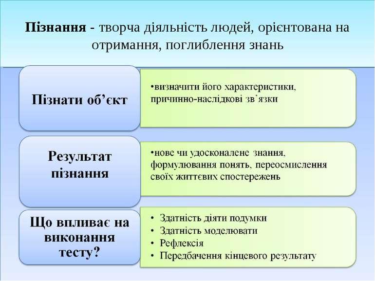 Пізнання - творча діяльність людей, орієнтована на отримання, поглиблення знань