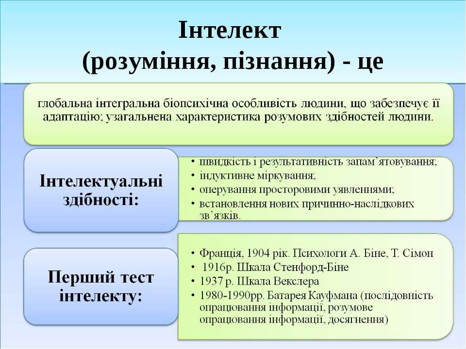 Інтелект (розуміння, пізнання) - це