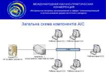 Загальна схема компонентів АІС