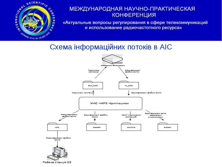 Схема інформаційних потоків в АІС