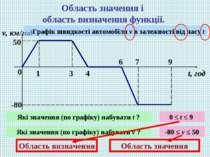 Область значення і область визначення функції. 0 1 3 4 6 7 9 v, км/год t, год...
