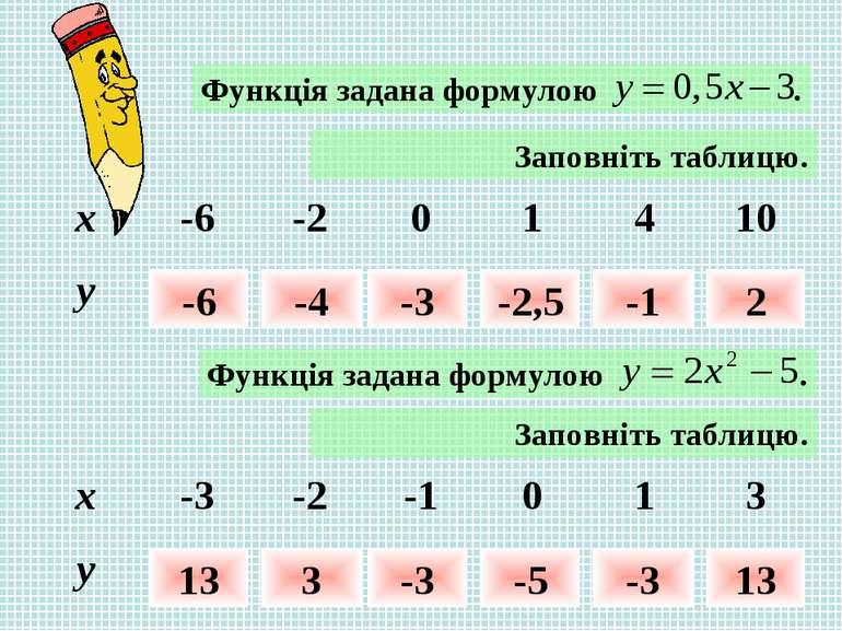 Заповніть таблицю. -6 -4 -3 -2,5 -1 2 Заповніть таблицю. 13 3 -3 -5 -3 13 x -...
