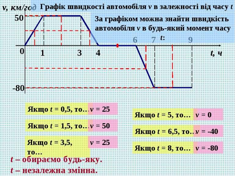 0 1 3 4 6 7 9 v, км/год t, ч 50 -80 Графік швидкості автомобіля v в залежност...
