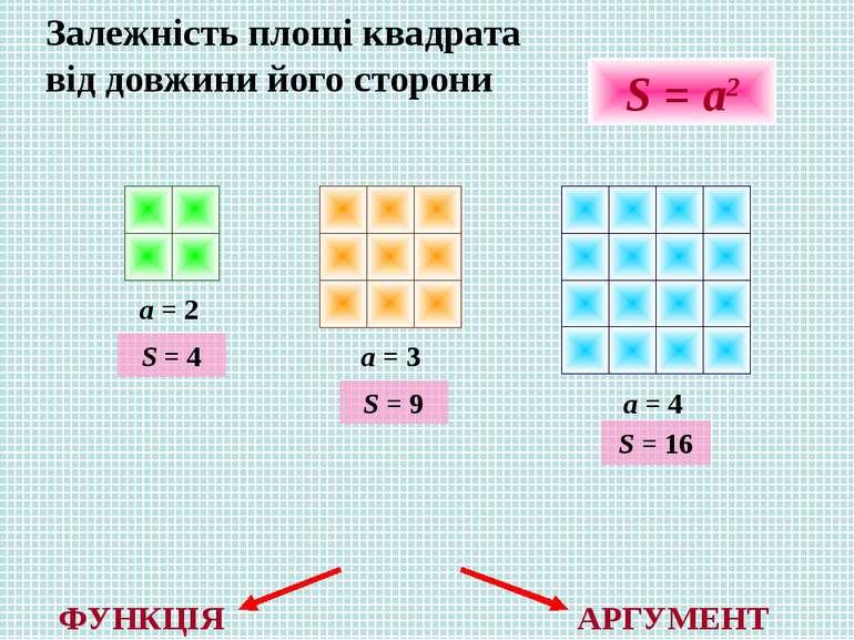 Залежність площі квадрата від довжини його сторони a = 2 a = 3 a = 4 S = a2 S...