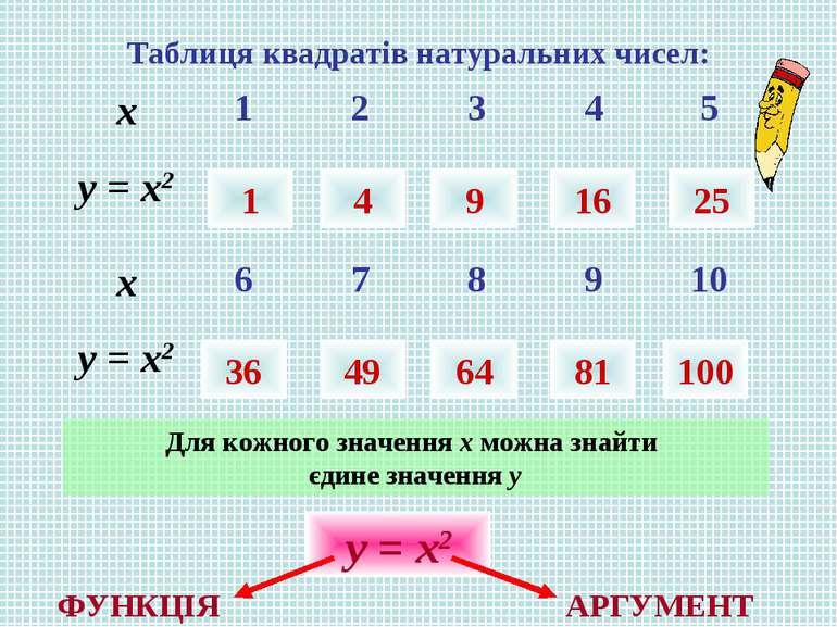 Таблиця квадратів натуральних чисел: 1 4 9 16 25 36 49 64 81 100 Для кожного ...