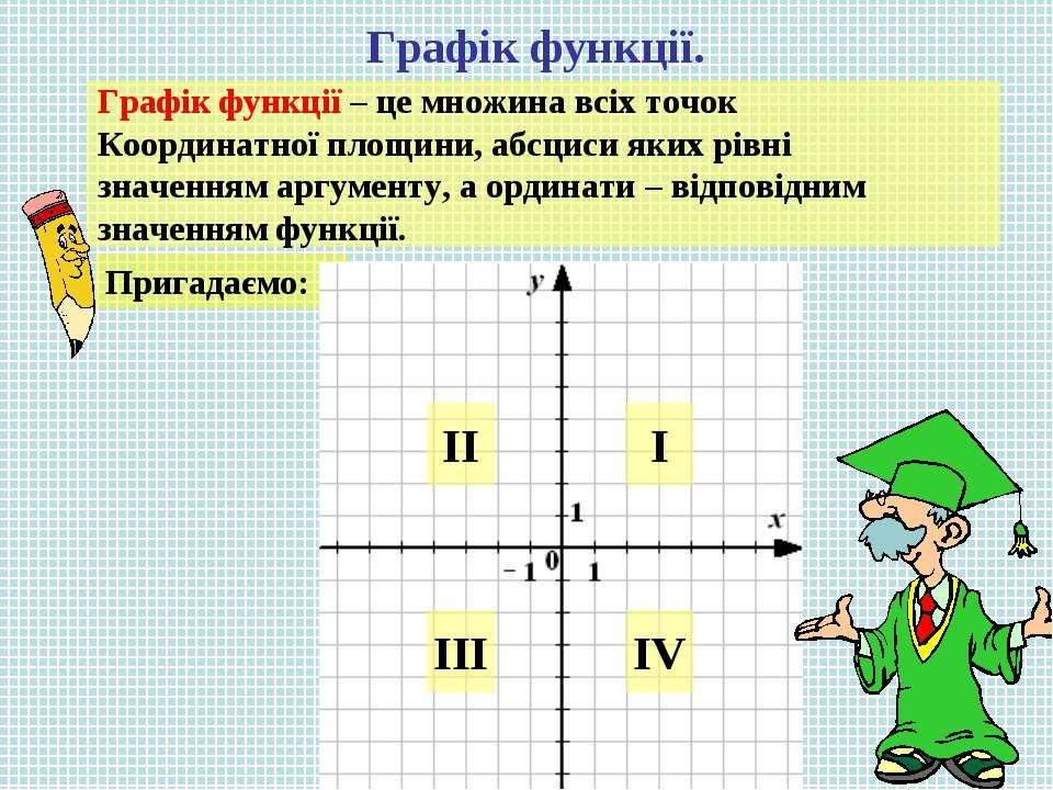 Графік функції. Графік функції – це множина всіх точок Координатної площини, ...