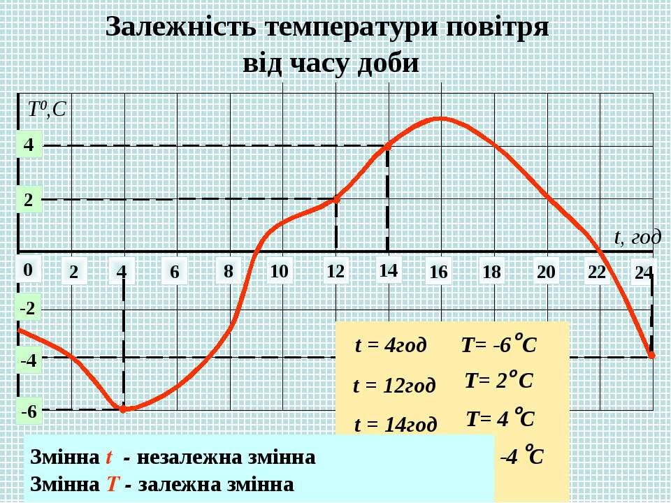 Залежність температури повітря від часу доби 0 2 4 6 8 10 12 14 22 24 16 18 2...