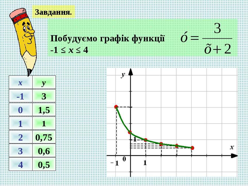 Завдання. -1 0 1 2 3 4 x y 1 0,75 0,6 0,5 3 1,5