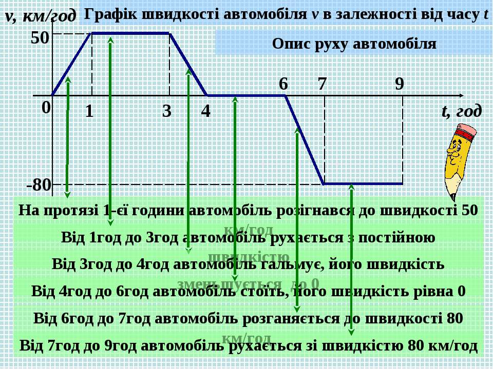 0 1 3 4 6 7 9 v, км/год t, год 50 -80 Графік швидкості автомобіля v в залежно...
