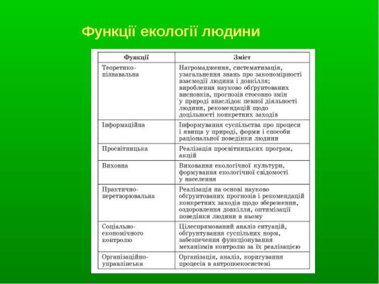 Функції екології людини
