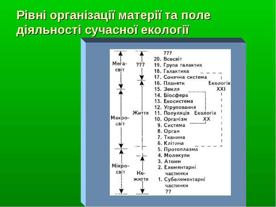 Рівні організації матерії та поле діяльності сучасної екології