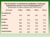Частка витрат на мінеральні добрива у структурі виробничих витрат сільгосппід...