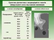 Ґрунтова діагностика: неоднорідність запасів мінерального азоту під озимою пш...