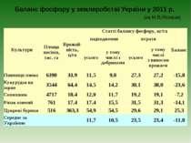Баланс фосфору у землеробстві України у 2011 р. (за М.В.Лісовим) Культури Пло...