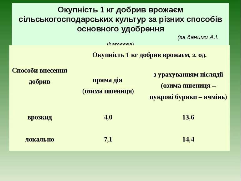 Окупність 1 кг добрив врожаєм сільськогосподарських культур за різних способі...