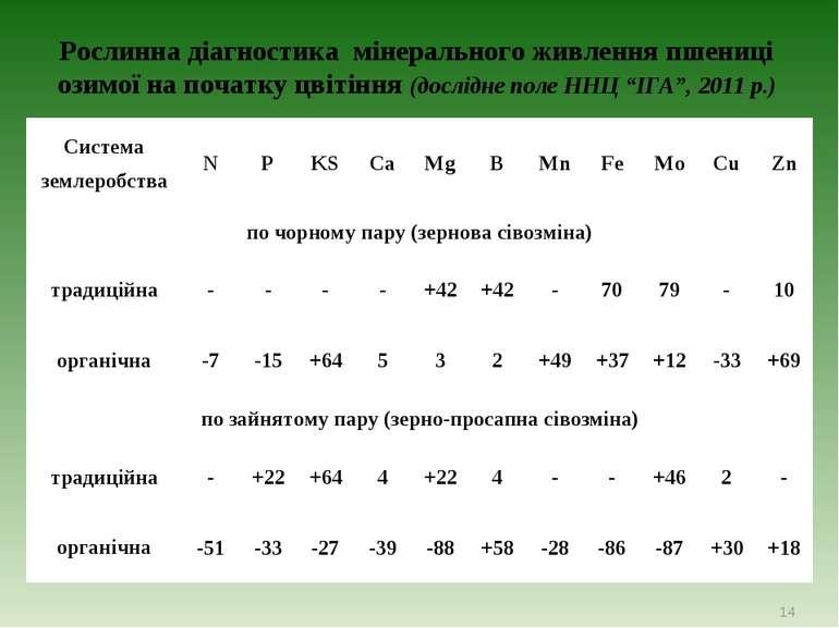 Рослинна діагностика мінерального живлення пшениці озимої на початку цвітіння...