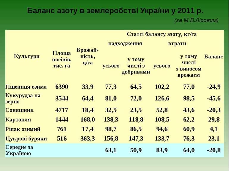 Баланс азоту в землеробстві України у 2011 р. (за М.В.Лісовим) Культури Площа...