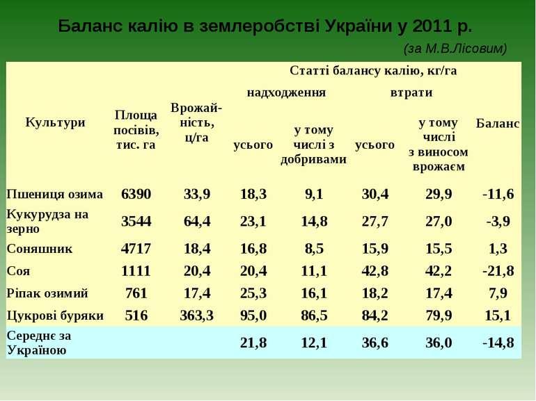 Баланс калію в землеробстві України у 2011 р. (за М.В.Лісовим) Культури Площа...