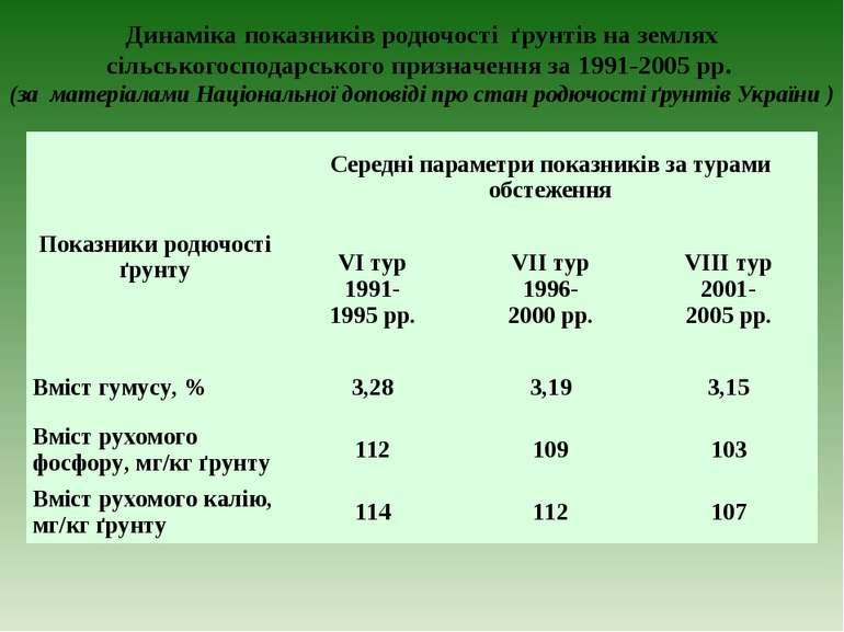Динаміка показників родючості ґрунтів на землях сільськогосподарського призна...