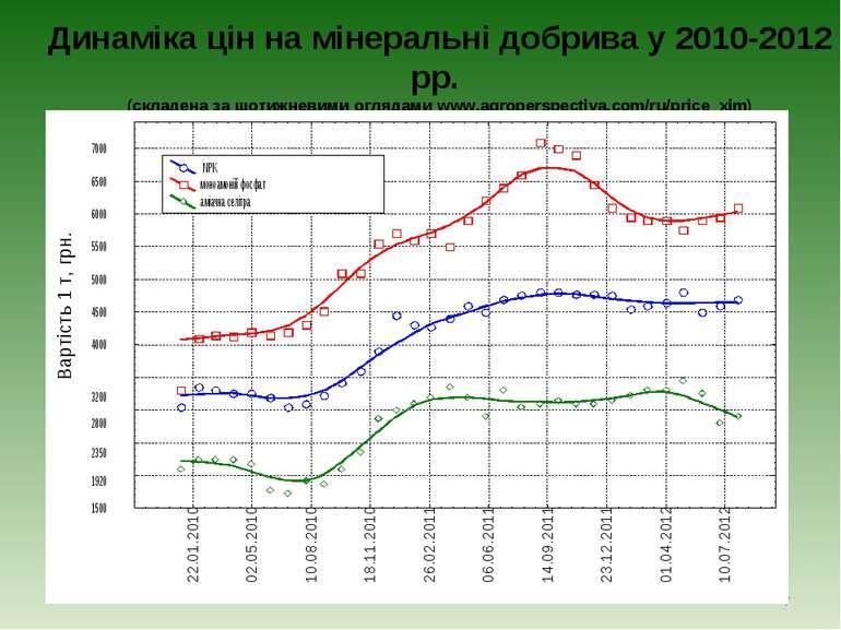 Динаміка цін на мінеральні добрива у 2010-2012 рр. (складена за щотижневими о...