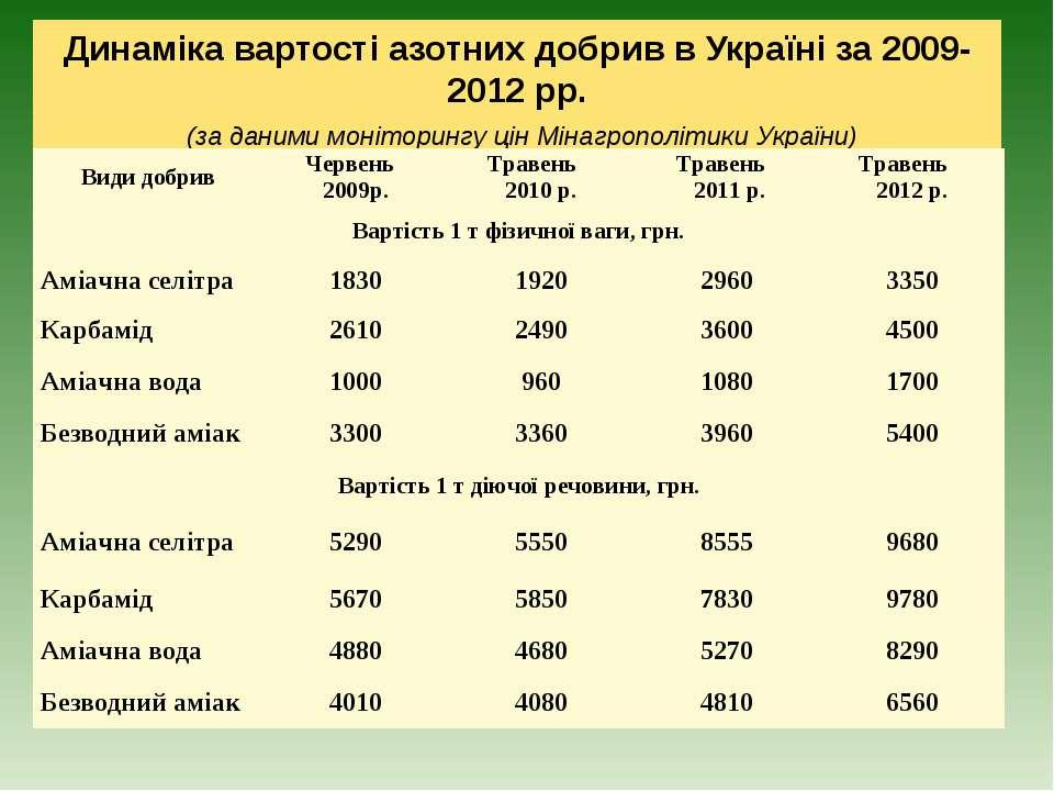 Динаміка вартості азотних добрив в Україні за 2009-2012 рр. (за даними моніто...