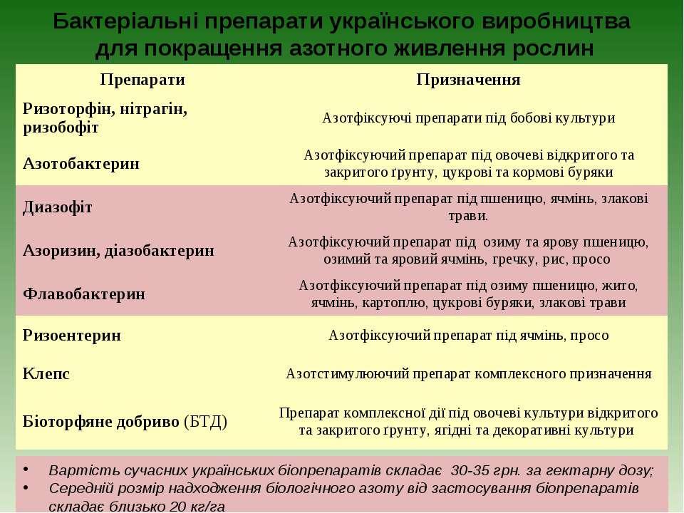Бактеріальні препарати українського виробництва для покращення азотного живле...