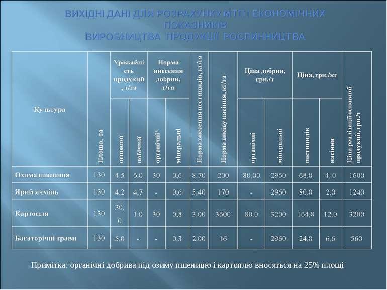 Примітка: органічні добрива під озиму пшеницю і картоплю вносяться на 25% площі