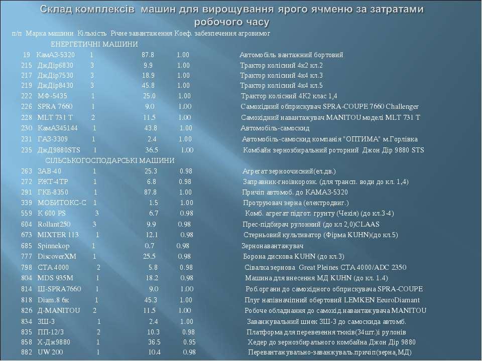 п/п Марка машини Кiлькiсть Рiчне завантаження Коеф. забезпечення агровимог ЕН...