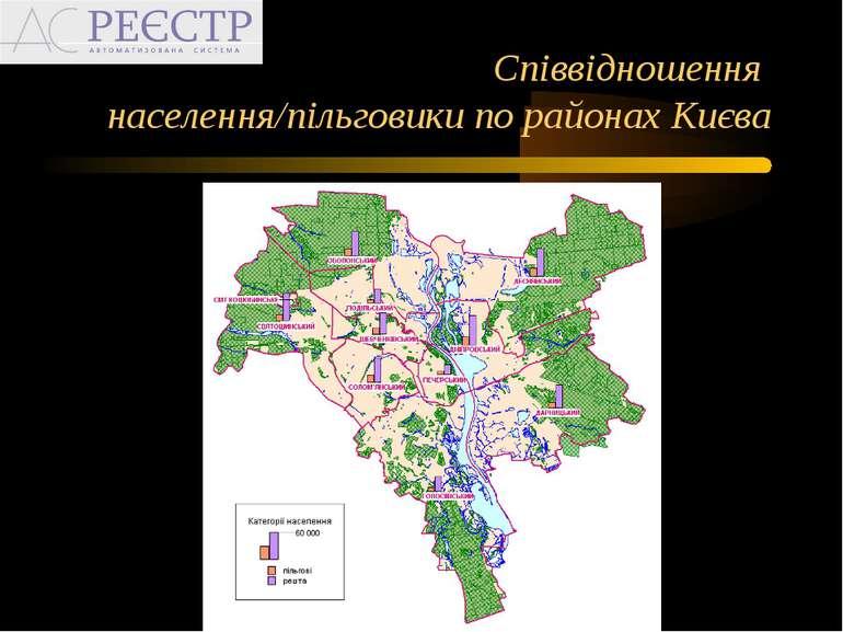 Співвідношення населення/пільговики по районах Києва