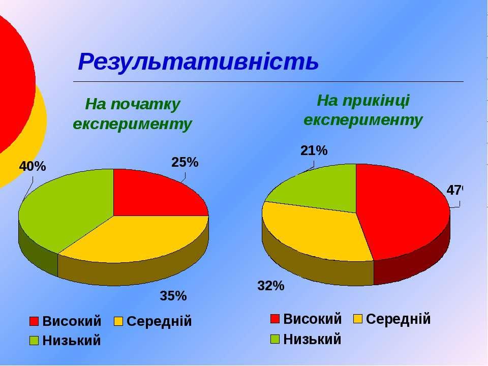 Результативність На початку експерименту На прикінці експерименту