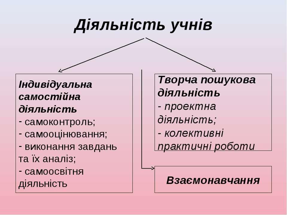 Діяльність учнів Індивідуальна самостійна діяльність самоконтроль; самооцінюв...