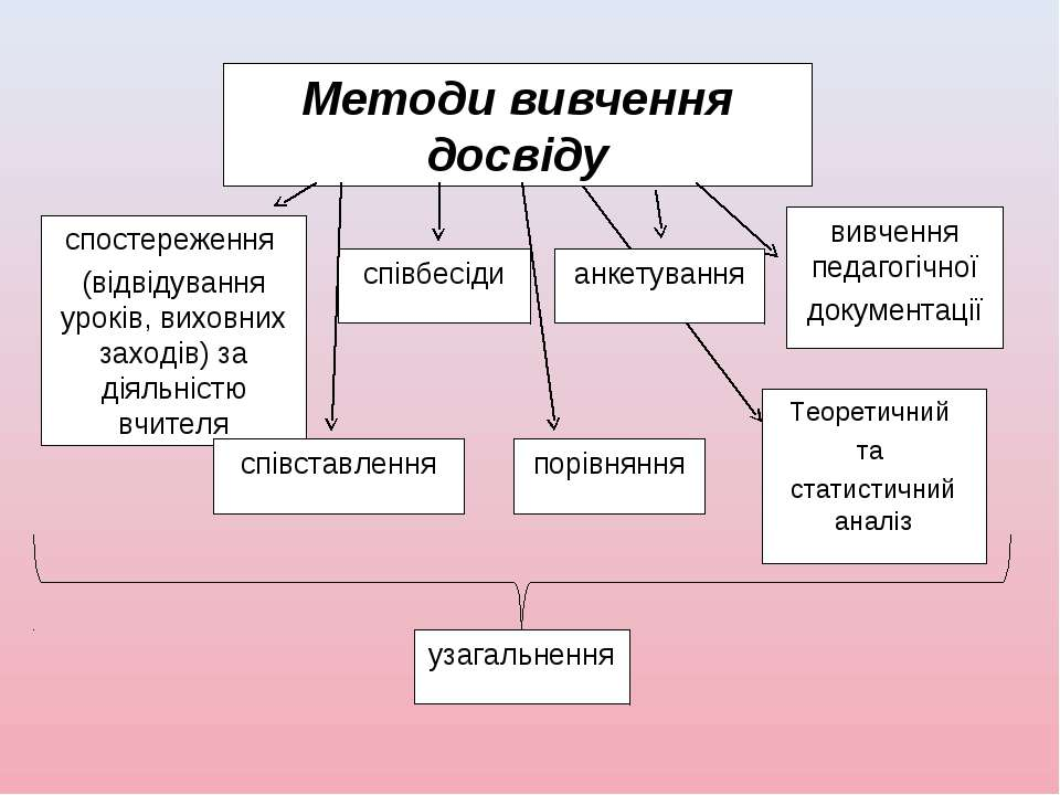 Методи вивчення досвіду спостереження (відвідування уроків, виховних заходів)...