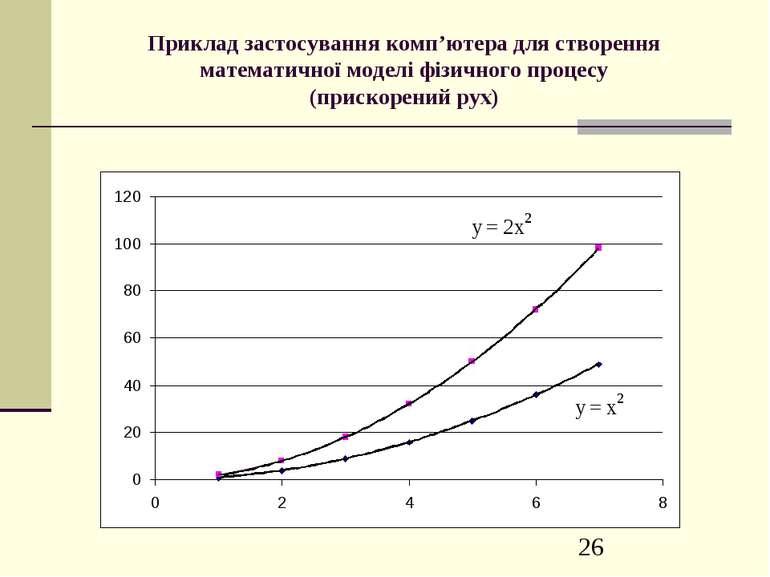 Приклад застосування комп'ютера для створення математичної моделі фізичного п...