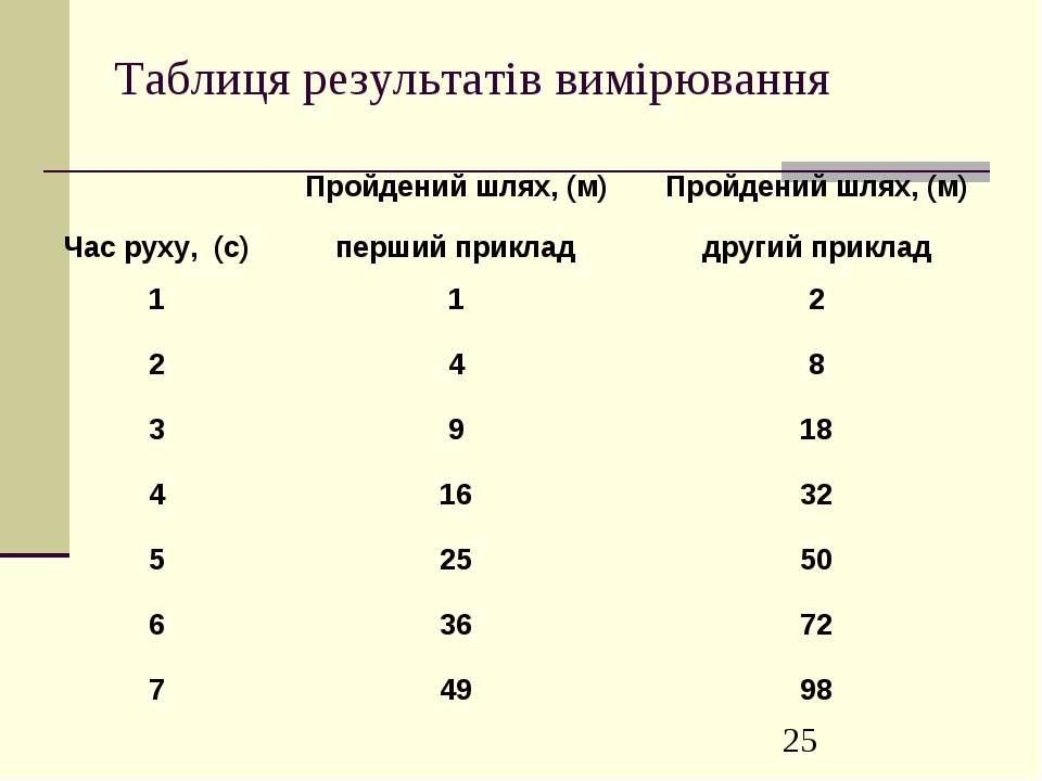Таблиця результатів вимірювання