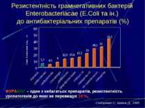 Резистентність грамнегативних бактерій Enterobacteriacae (E.Coli та ін.) до а...
