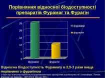 Порівняння відносної біодоступності препаратів Фурамаг та Фурагін Відносна бі...