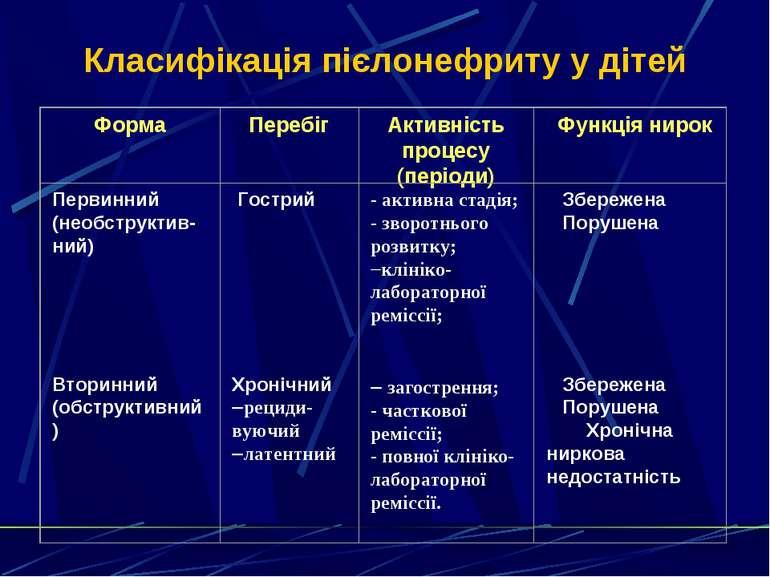 Класифікація пієлонефриту у дітей