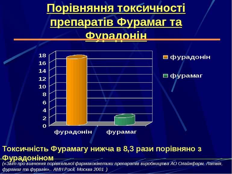 Порівняння токсичності препаратів Фурамаг та Фурадонін Токсичність Фурамагу н...
