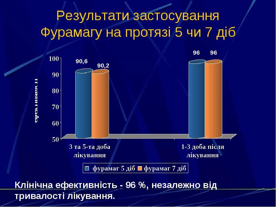Результати застосування Фурамагу на протязі 5 чи 7 діб 90,6 90,2 96 96 Клініч...