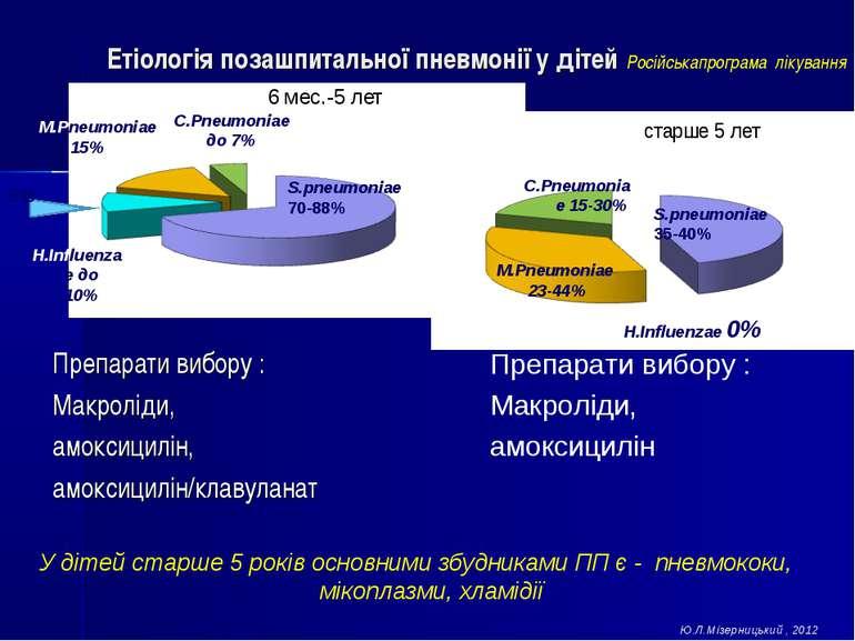 Етіологія позашпитальної пневмонії у дітей Російськапрограма лікування Препар...