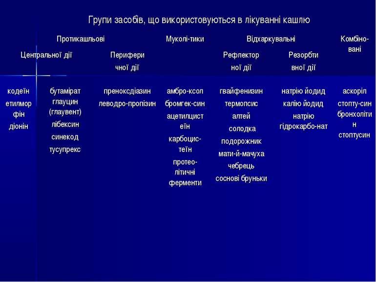 Групи засобів, що використовуються в лікуванні кашлю