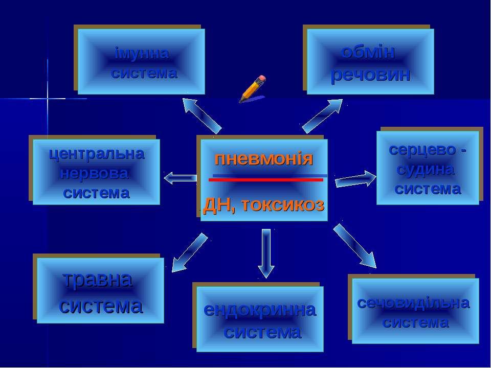 серцево - судина система центральна нервова система пневмонія ДН, токсикоз об...