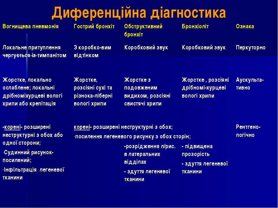 Диференційна діагностика