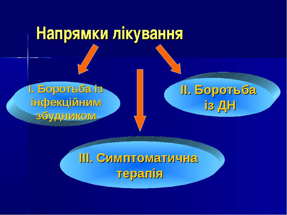 Напрямки лікування І. Боротьба із інфекційним збудником ІІІ. Симптоматична те...
