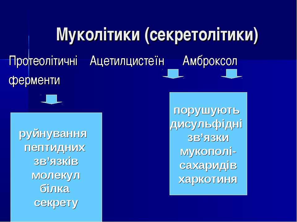 Муколітики (секретолітики) Протеолітичні Ацетилцистеїн Амброксол ферменти руй...
