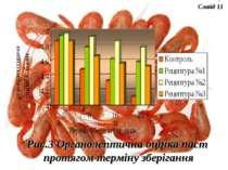 Рис.3 Органолептична оцінка паст протягом терміну зберігання Слайд 11