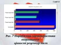 Рис. 7 Порівняльна характеристика енергетичної цінності рецептур паст Слайд 15
