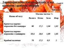 Характеристика хімічного складу м'яса креветок і крабових паличок Таблиця 2 С...